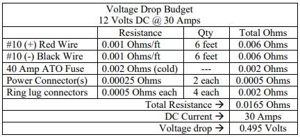 Voltage Drop Budget