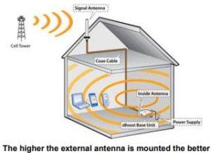 Antenna Mounting Diagram