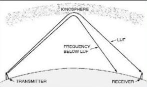 Real Radio Wave Propagation